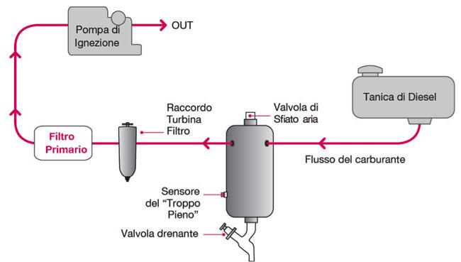 mel system fuel purifiner ipu come funziona