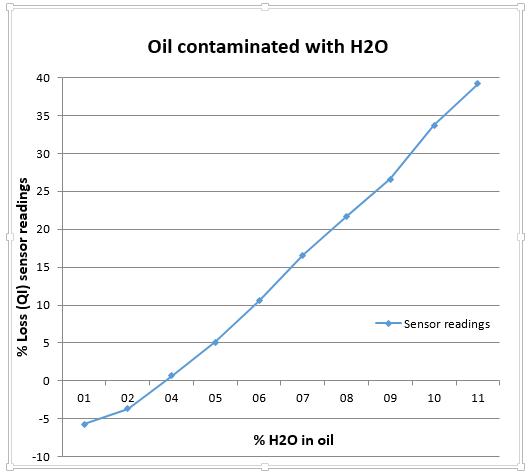 H2O in oil
